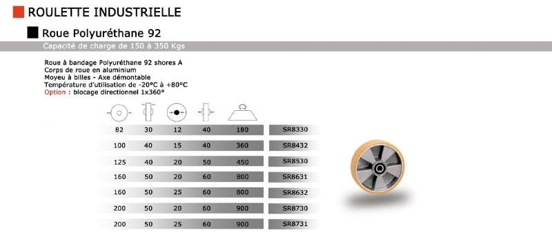 roue et roulettes industrielles roue alu polyur thane 92. Black Bedroom Furniture Sets. Home Design Ideas